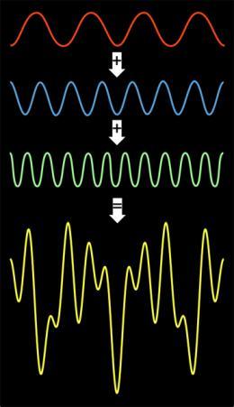Minimizing communication between cores