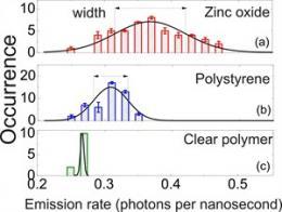 Molecular light sources sensitive to environment