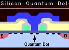 Quantum age edges closer