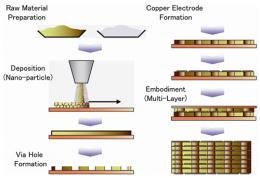 World's first process technology for copper-internal-electrode-based capacitors developed