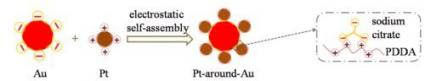 Opposites Attract and Inspire Electrocatalyst