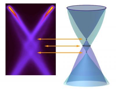 Plasmonic Promises: First Observation of Plasmarons in Graphene