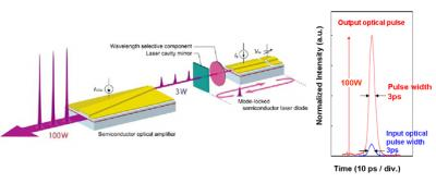 Researchers develop world's first blue-violet ultrafast pulsed semiconductor laser with 100 watt output
