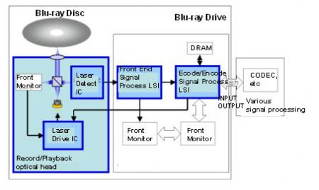 BD Recorder Block Diagram
