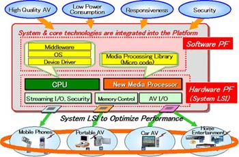 Integrated Platform For Next-Generation Consumer Electronics