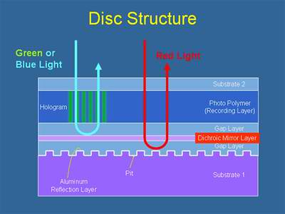 Optware's Holographic Versatile Disc™ (HVD™) disc structure