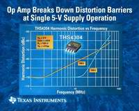 TI OPERATIONAL AMPLIFIER BREAKS DOWN DISTORTION BARRIERS AT 5-V SINGLE-SUPPLY OPERATION
