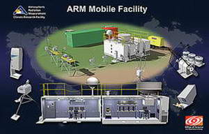ARM Mobile Facility