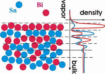 How two liquids mix at the surface: an atomic view