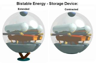 Bistable energy device.