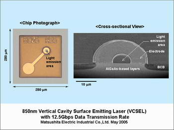 Panasonic Develops VCSEL Laser with World's Highest Data Transmission Rate