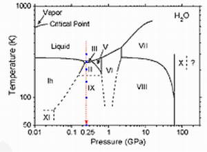 Phase diagram of H2O