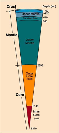 Illustration shows layers of earth's subsurfaces