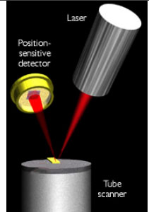 A schematic illustrating the method for measuring current in nanowires
