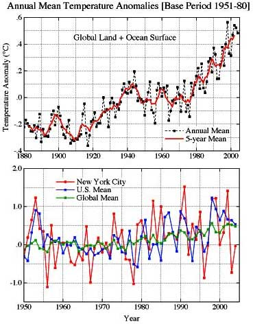 The Warming Trend of Global Surface Temperatures