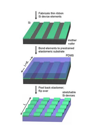 Schematic illustration of the process for building stretchable single crystal silicon devices on rubber substrates.