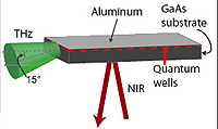 optical modulator