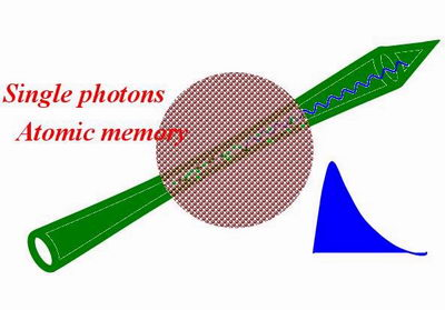 Single-photon source may meet the needs of quantum communication systems