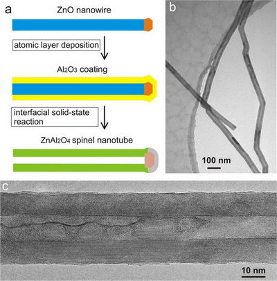 From Nanowires to Nanotubes