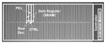 Renesas Develops Massively Parallel Processor Based on Matrix Architecture