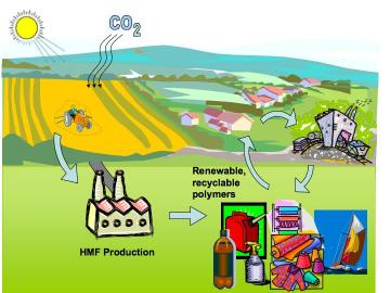 how to make biodiesel pdf