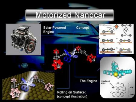 These images describe the basic concepts of the motorized nanocar