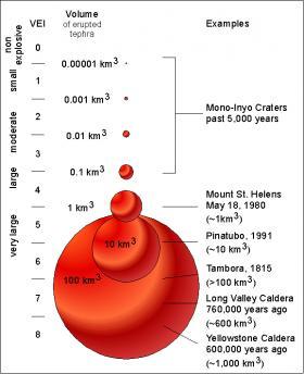 Mega eruption of Yellowstone's southern twin