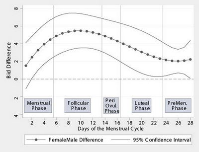 Why can't a woman bid more like a man? U-M study asks
