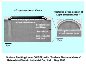 Panasonic Develops VCSEL Laser with Surface Plasmon Mirrors