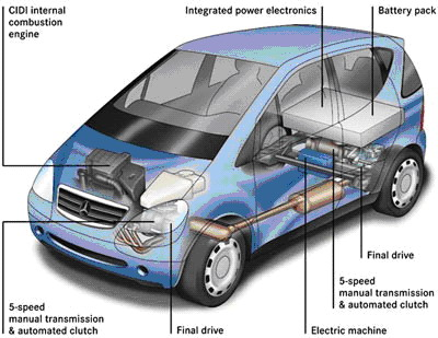 picture to show how hybrid cars work
