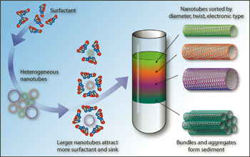 Method could help carbon nanotubes become commercially viable
