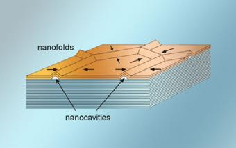 Nanoscale Tubing Assembles Itself Instantly