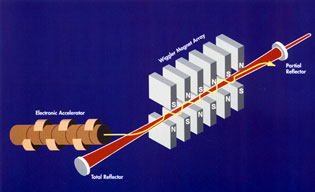 The principle behind the free-electron laser