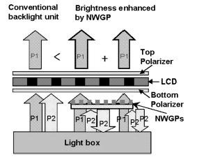 LCDs get brighter with nano polarization recycler