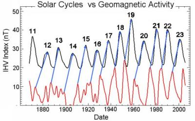 Scientists Predict Big Solar Cycle