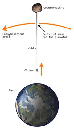 космический лифт - Рабочие схемы и описания к ним в быту.
