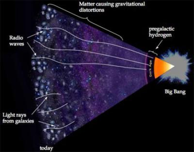 The Universe After the Big Bang
