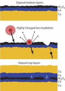 Nanoscale blasting adjusts resistance in magnetic sensors