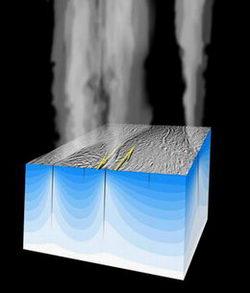 Frictional heating explains plumes on Enceladus