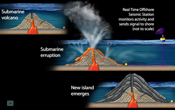 Real-Time Seismic Monitor Installed on Growing Underwater Volcano