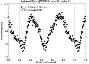 Rosetta obtains 'light curve' of asteroid Steins