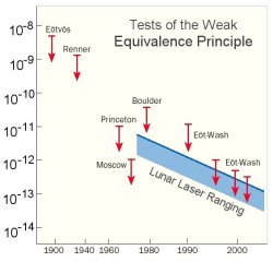 The Equivalence Principle