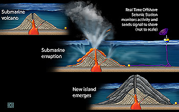 Volcanic Activity Key to Oxygen-rich Atmosphere