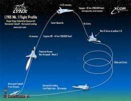 Lynx Flight Pattern