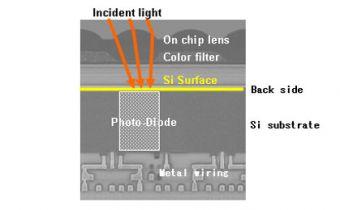 Sony develops new back-illuminated CMOS image sensor