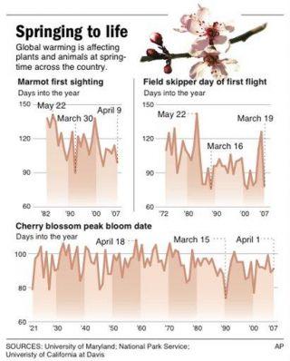 Global Warming Rushes Timing of Spring (AP)