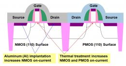 Fujitsu Develops Power-Saving CMOS Technology for 32nm-Generation and Beyond