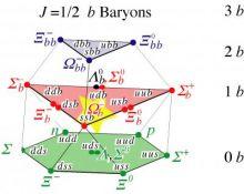 Baryon Model