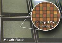 Enlarged diagram of filter mosaic