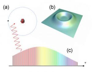 High-Flying Electrons May Provide New Test of Quantum Theory